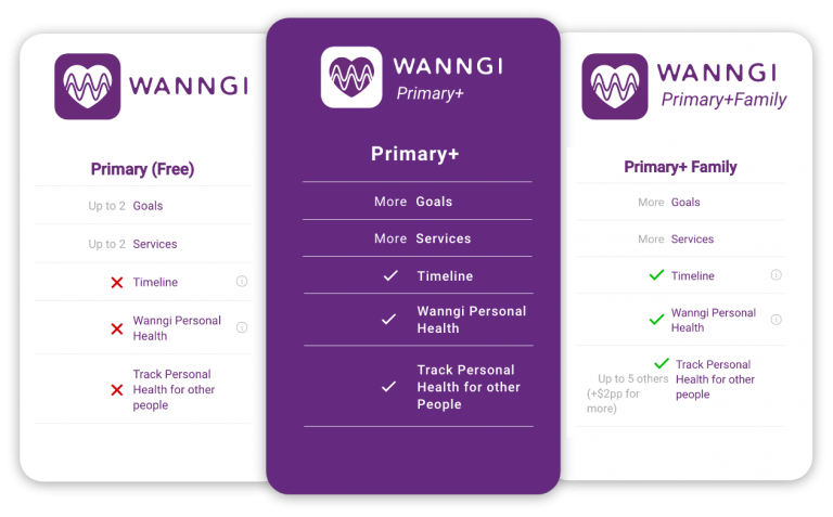 Wanngi pricing structure showing free, primary+ and primary+ family tier